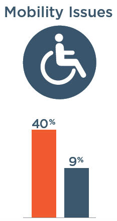 Mobility Issues: 40% with severe vision impairment, 9% without severe vision impairment