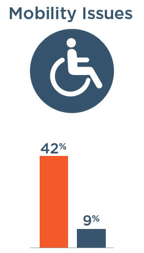 Mobility Issues: 42% with severe vision impairment, 9% without severe vision impairment