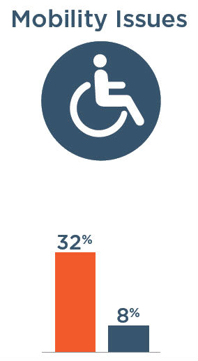 Mobility Issues: 32% with severe vision impairment, 8% without severe vision impairment