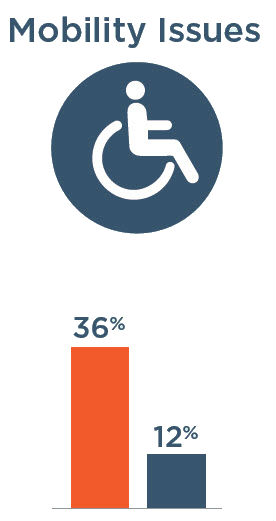 Mobility Issues: 36% with severe vision impairment, 12% without severe vision impairment