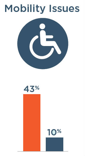 Mobility Issues: 43% with severe vision impairment, 10% without severe vision impairment