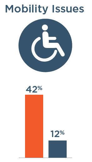 Mobility Issues: 42% with severe vision impairment, 12% without severe vision impairment