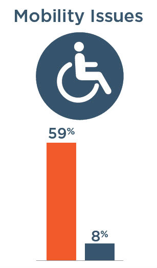 Mobility Issues: 59% with severe vision impairment, 8% without severe vision impairment