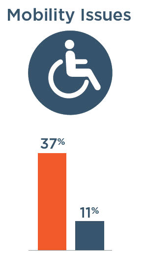 Mobility Issues: 37% with severe vision impairment, 11% without severe vision impairment