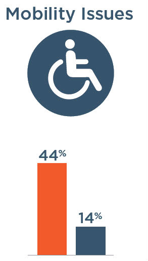 Mobility Issues: 44% with severe vision impairment, 14% without severe vision impairment