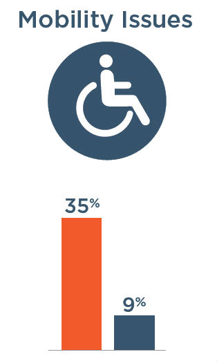 Mobility Issues: 35% with severe vision impairment, 9% without severe vision impairment