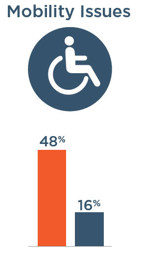 Mobility Issues: 48% with severe vision impairment, 16% without severe vision impairment