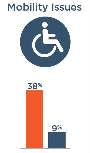 Mobility Issues: 38% with severe vision impairment, 9% without severe vision impairment