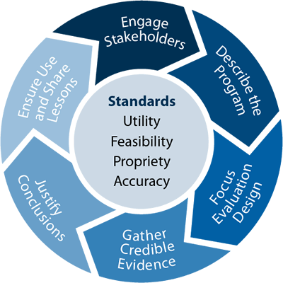 Framework for Program Evaluation in Public Health - Engage Stakeholders, Describe the Program, Focus Evaluation Design, Gather Credible Evidence, Justify Conclusions, Ensure Use and Share Lessons