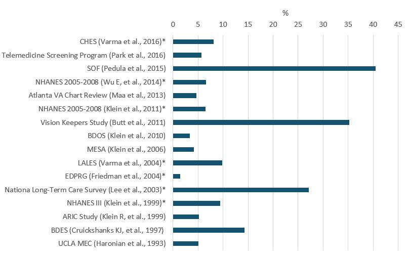 Age Related Macular Degeneration Examination Based Studies