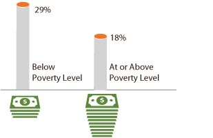 Graph: Statistics taken from the 2010 National Health Interview Survey showing the percentage of adults who smoke by poverty level