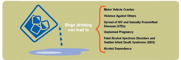 Effects of Binge Drinking