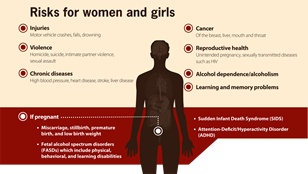 Risks for women and girls