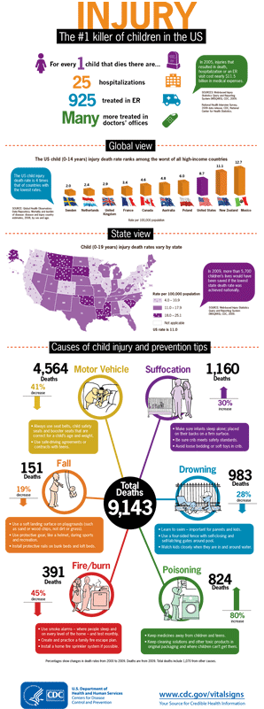 Injury: The #1 killer of children U.S.