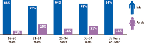 Graph: Drinking and driving episodes by gender and age, 2010