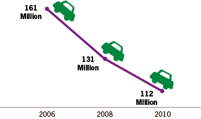 Graph: Self-reported annual drinking and driving episodes