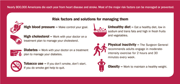 Nearly 800,000 Americans die each year from heart disease and stroke. Most of the major risk factors can be managed or prevented