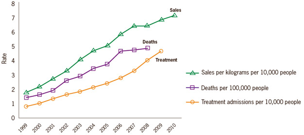 Chart: Rates of prescription painkiller sales, deaths and substance abuse treatment admissions (1999-2010)