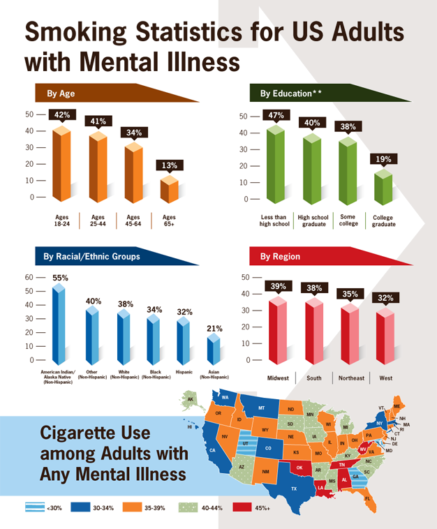 Smoking Statistics for US Adults with Mental Illness