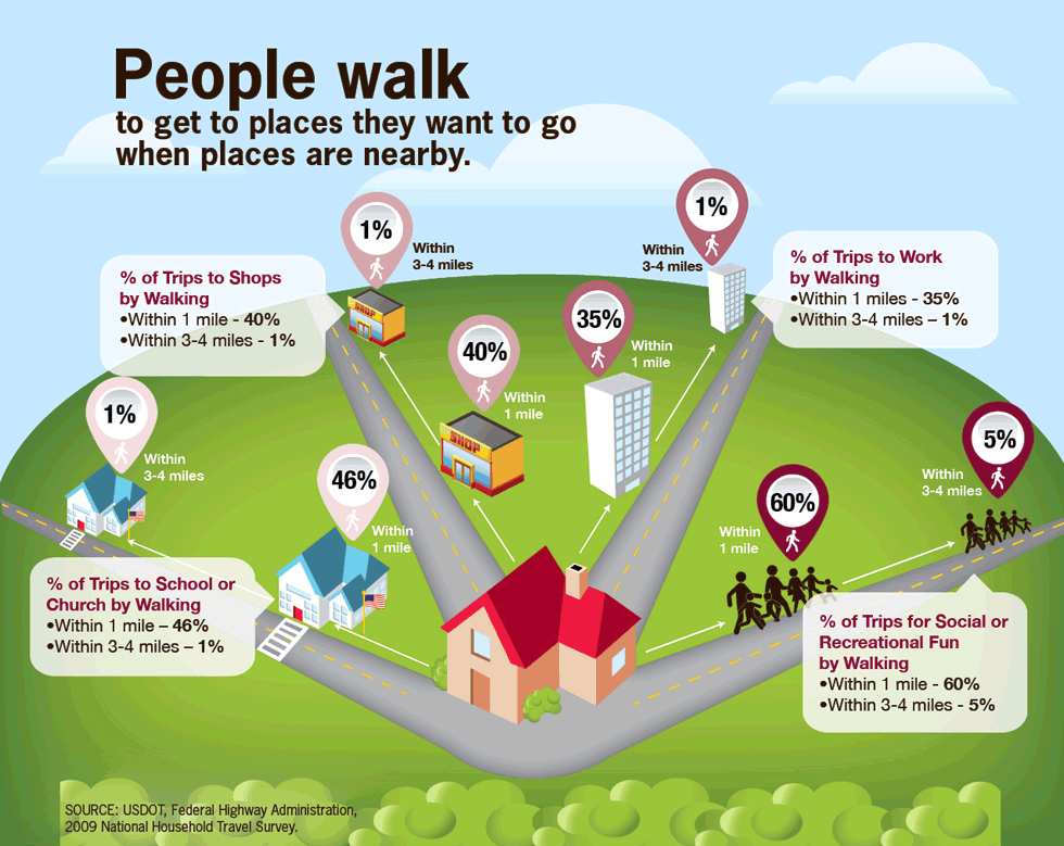 Graphic showing the relationship between the percentages of people who walk to a destination vs. the distance to that destination.Percentage of adults who walk: This chart shows the increase in the percentage of adults who walk by race, age, and whether they need help walking. All groups increased from 2005-2010.