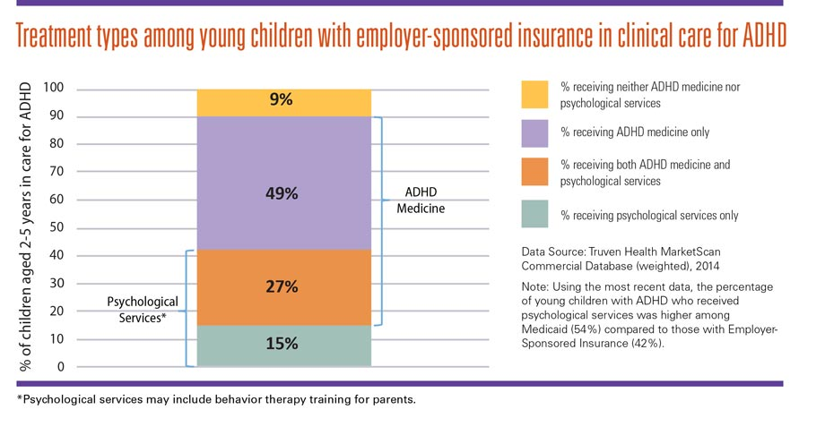 Graphic: Treatment types among young children with employer-sponsored insurance in clinical care for ADHD