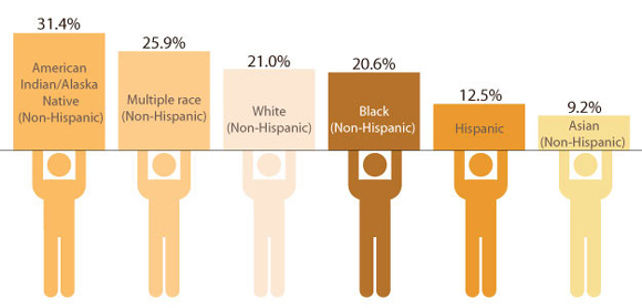 Graph: Statistics taken from the 2010 National Health Interview Survey showing the percentage of adults who smoke by racial/ethnic group