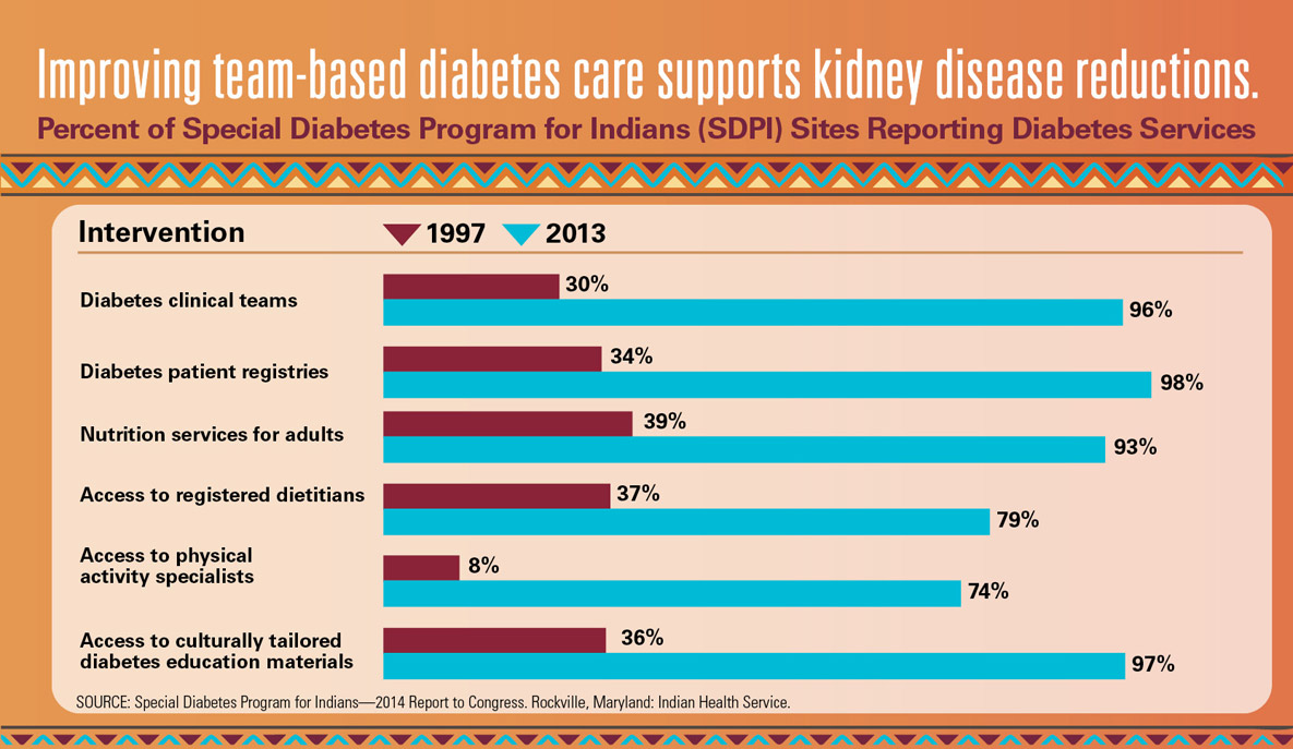 Graphic: Improving team-based diabetes care supports kidney disease reductions