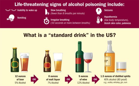 Learn more about signs of alcohol poisoning and standard drink size in US.