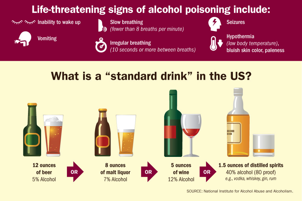 "Graphic: ""Life-threatening signs of alcohol poisoning"", and ""What is a ""standard drink"" in the US?"""