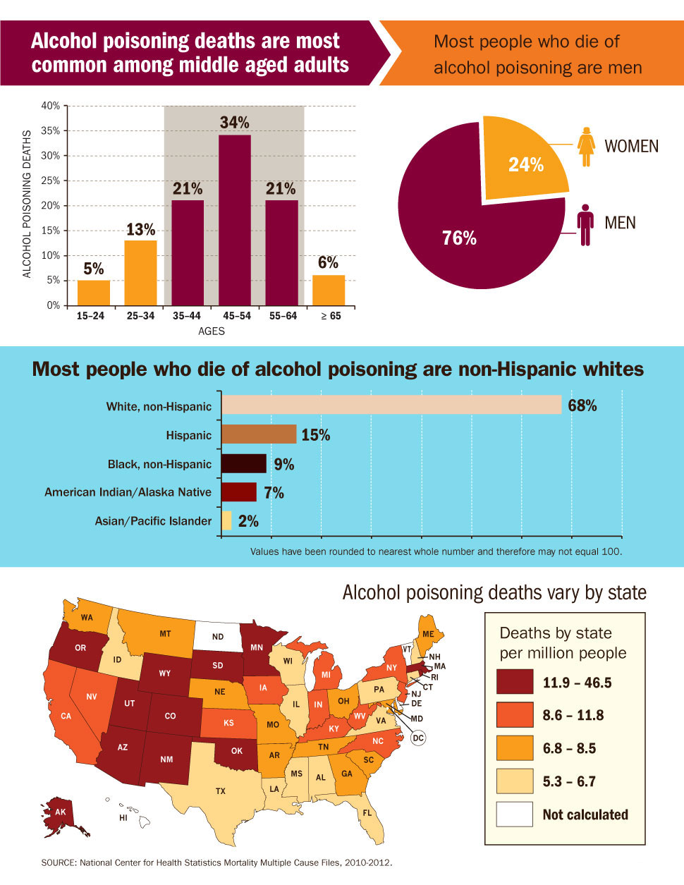 "Infographics: ""Alcohol poisoning deaths are most common among middle aged adults"", ""Most people who die of alcohol poisoning are non-Hispanic whites"",  and ""Alcohol poisoning deaths vary by state."""