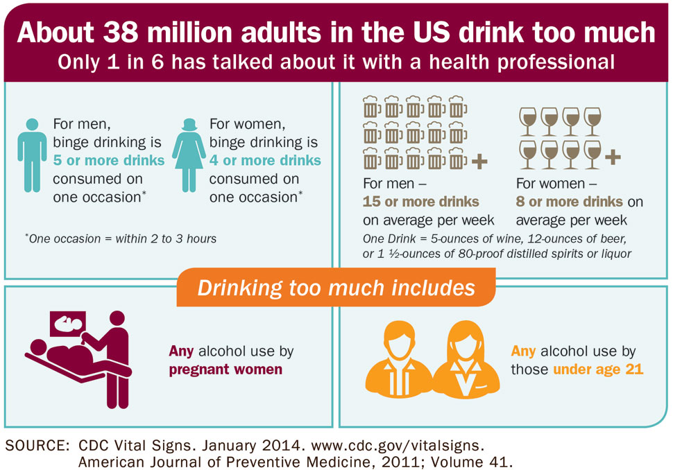 Alcohol Screening And Counseling Infographic Vitalsigns