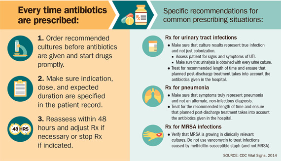 Specific recommendations for common prescribing situations