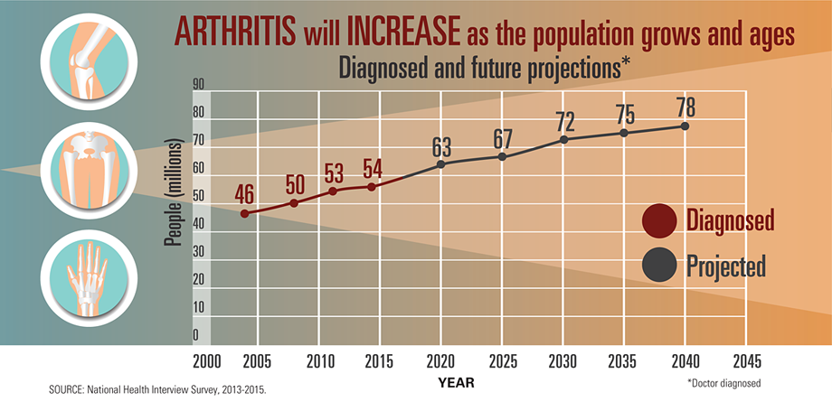 Graphic: Arthritis will increase as the population grows and ages