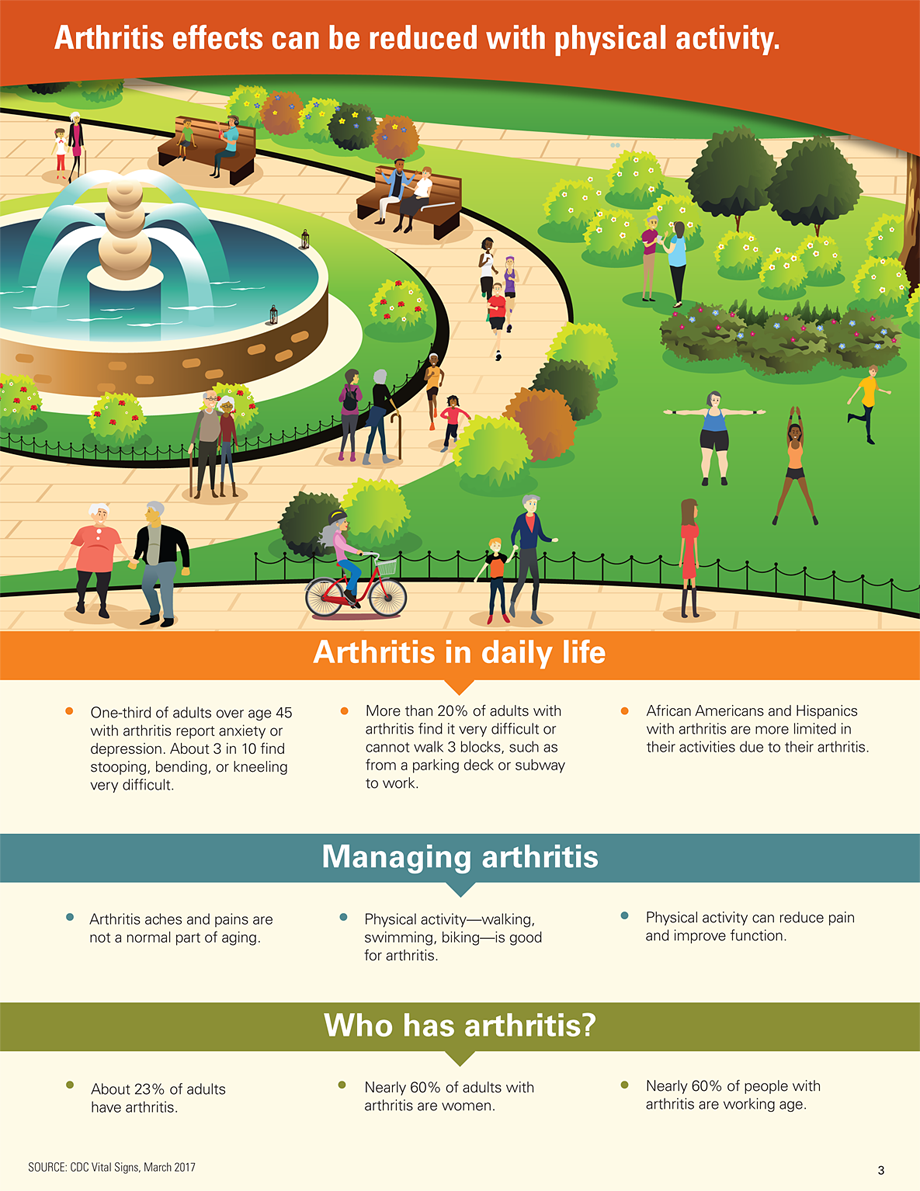 Graphic: Arthritis effects can be reduced with physical activity.