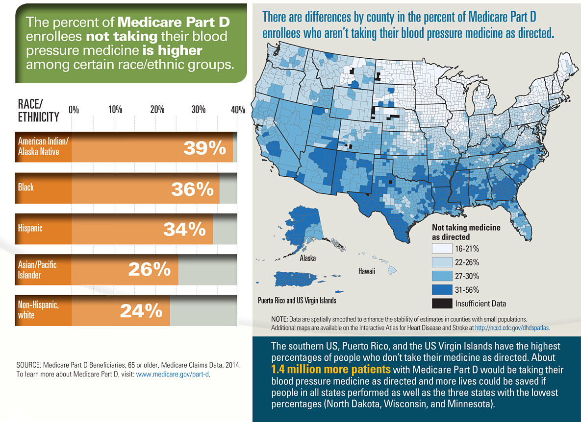 Graphic: The percent of Medicare Part D enrollees not taking their blood pressure medicine is higher among certain race/ethnic groups