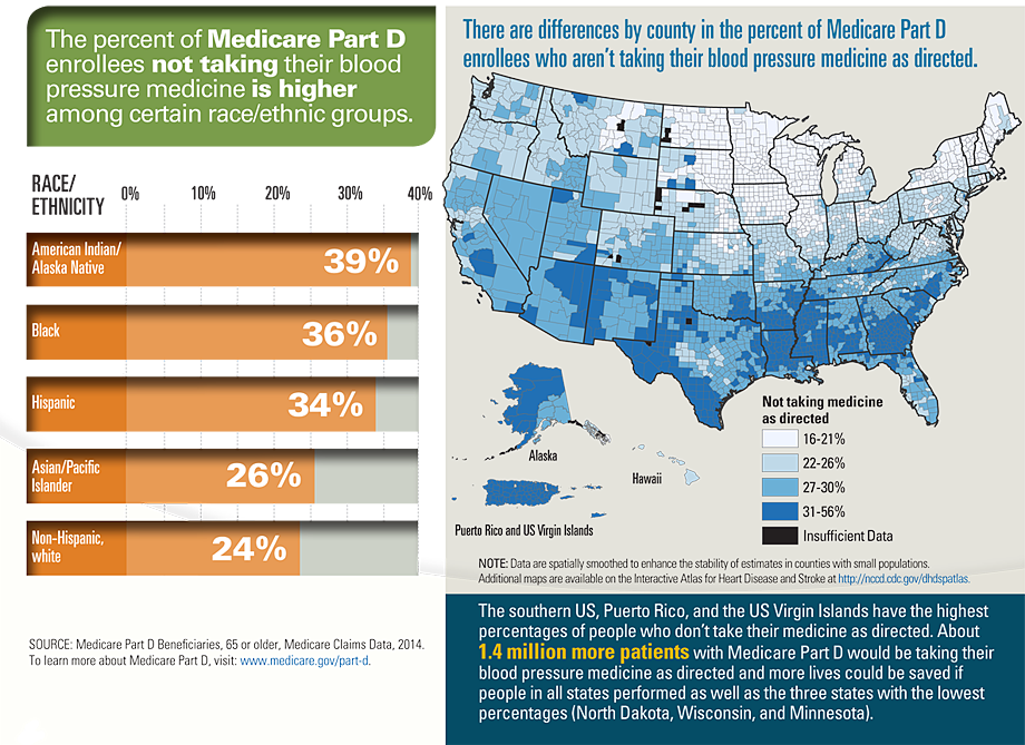 Graphic: The percent of Medicare Part D enrollees not taking their blood pressure medicine
