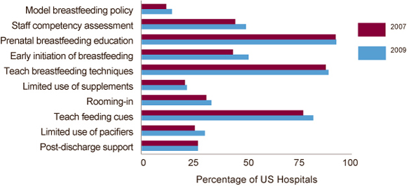 Chart: Percentage of US hospitals with recommended policies and practices to support breastfeeding, 2007 and 2009