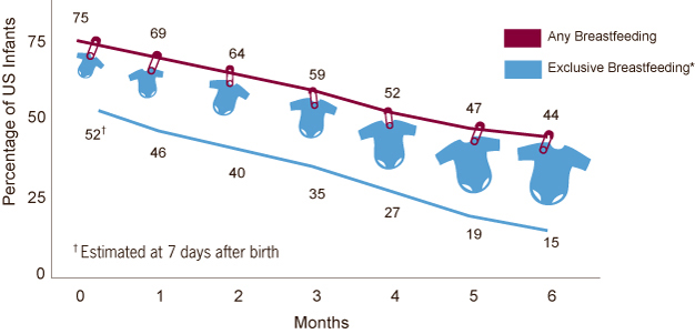 Chart: Percentage of any and exclusive breastfeeding by month since birth among US infants born in 2008