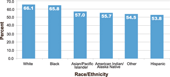 Percentage of adults aged 50 to 75 years who reported receiving a stool test within 1 year and/or lower endoscopy within 10 years. White: 66.1%, black: 65.8%, Asian/Pacific Islander: 57.0%, American Indian/Alaska Native: 55.7%, Hispanic: 53.8%, other 54.5%.
