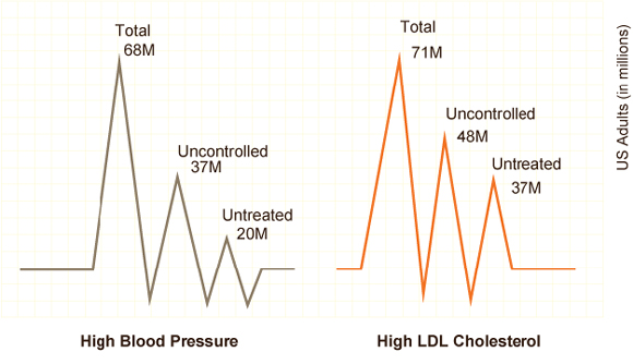 EKG representation showing that 68 million US adults have high blood pressure (37 million are uncontrolled and 20 million are untreated) and 71 million US adults have high LDL cholesterol (48 million are uncontrolled and 37 million are untreated).