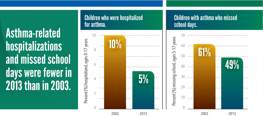 Asthma in children | VitalSigns | CDC