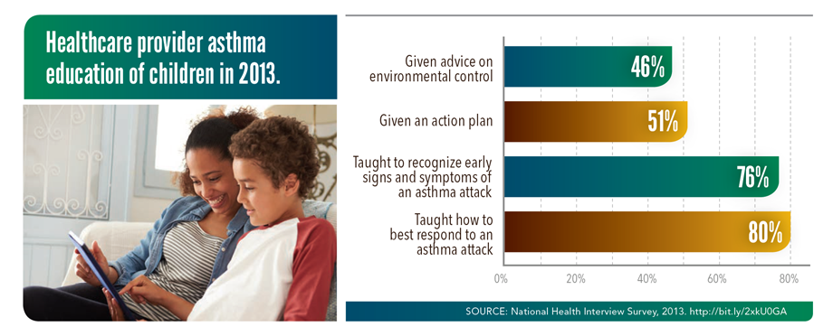 Graphic: Ensure children with asthma receive needed services