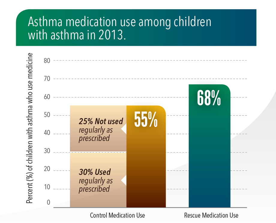 Graphic: Asthma medication use among children with asthma in 2013