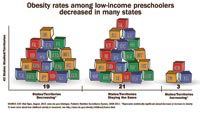 Chart: Obesity rates among low-income preschoolers decreased in many states.