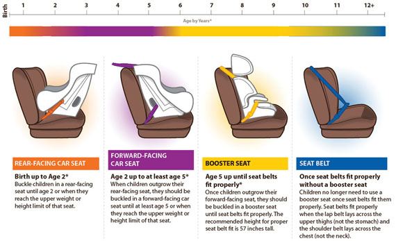 Car Seat Ages And Stages Uk