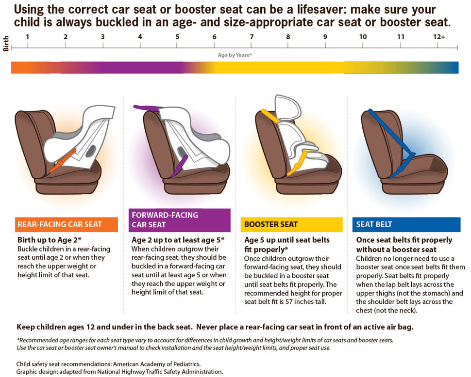 Weight Requirements For Car Seats In Texas