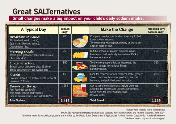 Infographic: Great SALTernatives. Click to view larger image and text description.