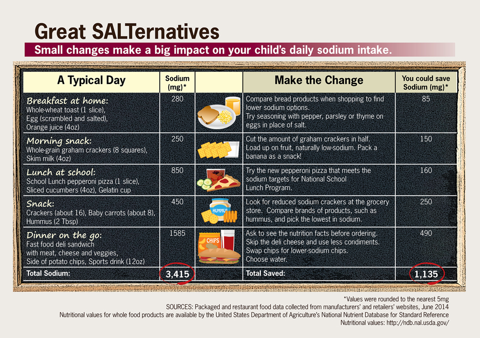 Infographics: Great SALTernatives.