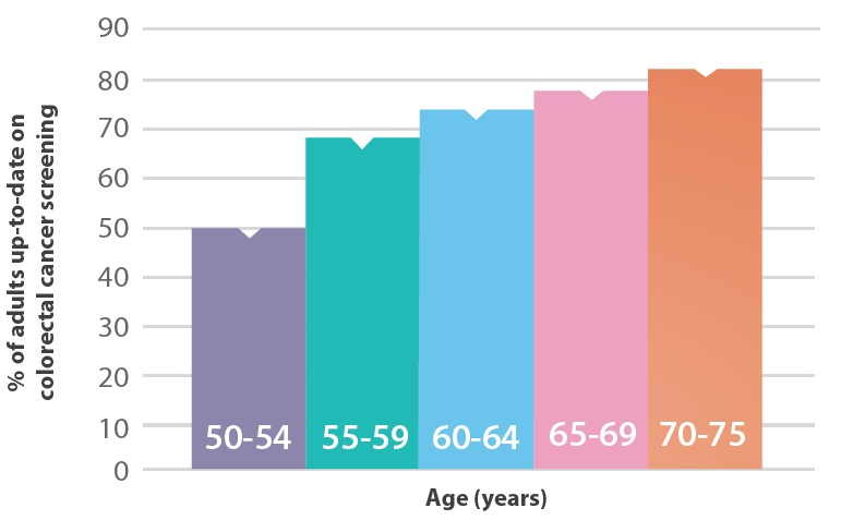 Bar chart showing that people in their early 50s are delaying getting screened for colorectal cancer. Among people age 50–75 years, screening is lowest among people age 50–54 years and highest among people age 70–75 years.