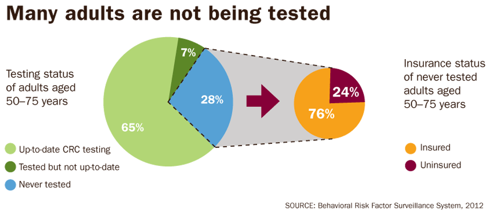 Graphic: Many adults are not being tested